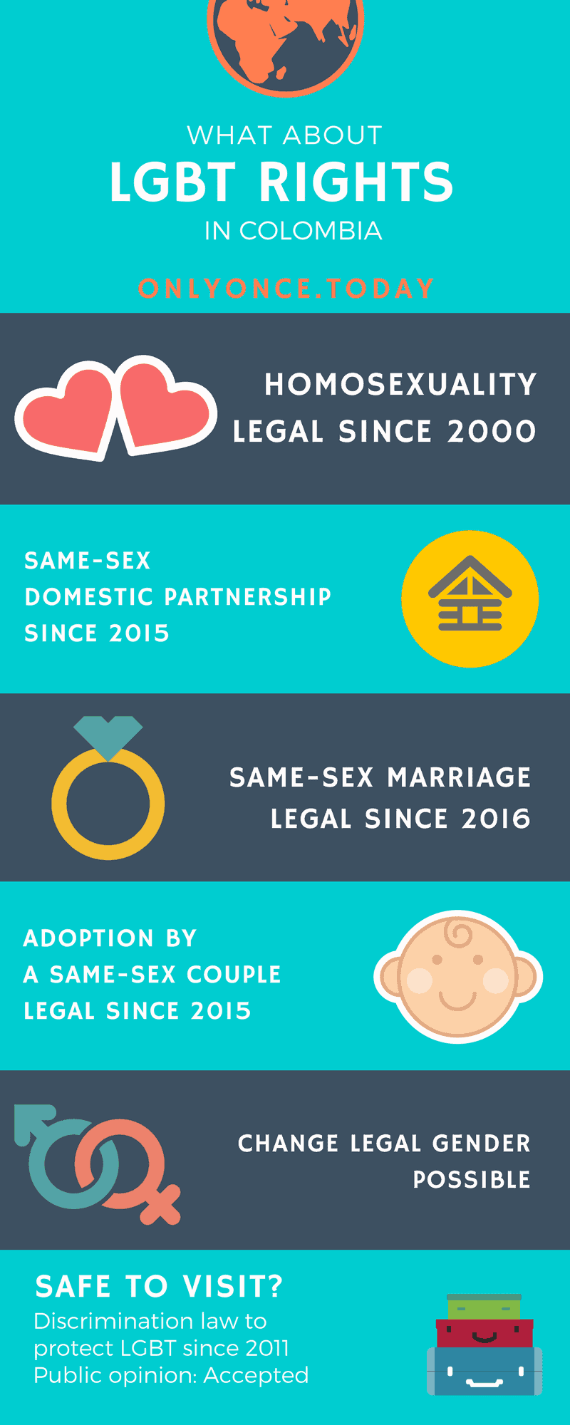 LGBT rights and travel in Colombia - Infographic - Lesbian Gay Bisexual Transgender laws and rights Colombia - Only Once Today