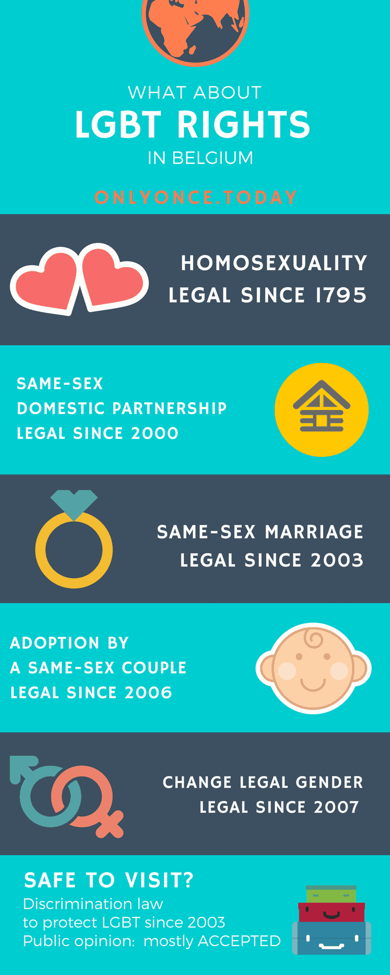LGBT rights and travel in Belgium - Inforgraphic - Only Once Today